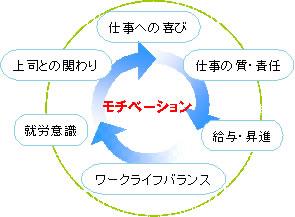モチベーション診断(サーベイ)「MAP-1」の効果