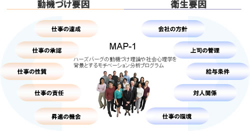 MAP-1の構造