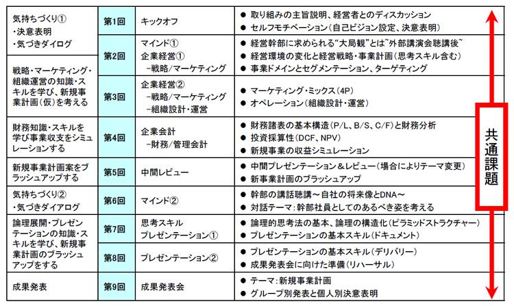 経営シミュレーション(基本コース)テーマ(例):新規事業開発
