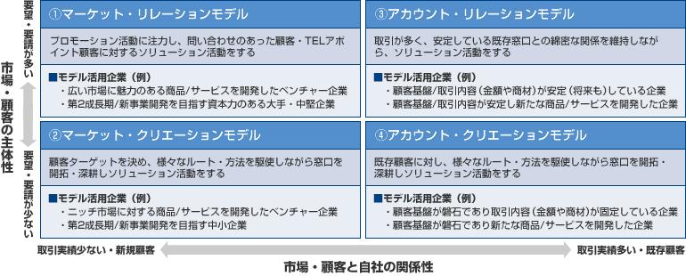 ソリューション営業の活動モデルⅠ