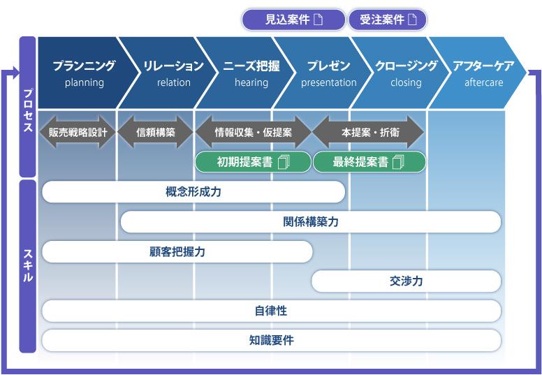 ソリューション営業のプロセスとスキル - 日本コンサルタント ...