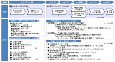 ソリューション営業研修 - 日本コンサルタントグループ
