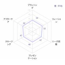 SPC_skill