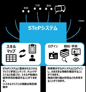 stepforsm1